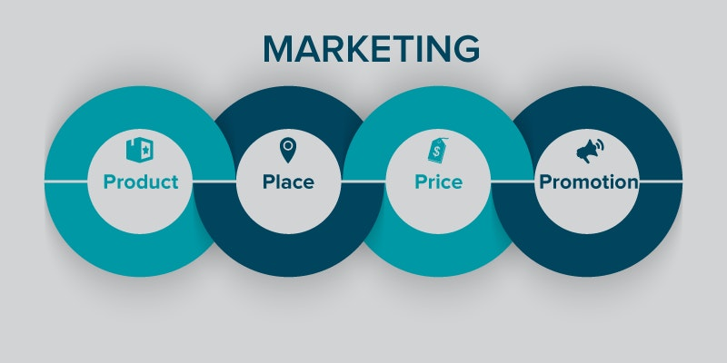 4 Ps des Marketing Mix: Destinationsmarketing